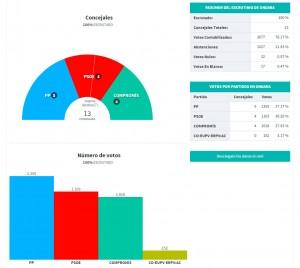 resultats-2015